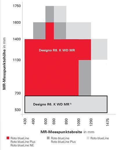 Roto Designo Maß-Renovierungsfenster Messpunkt